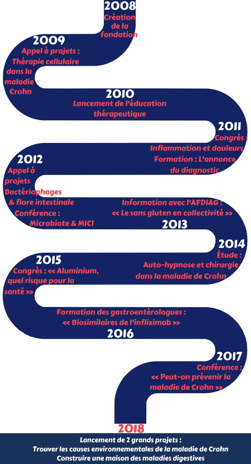 infographie 10 ans digestscience